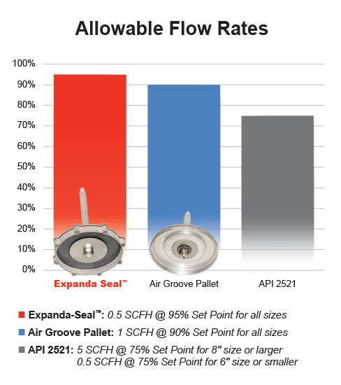 Expanda-Seal Allowable Flow Rates Chart