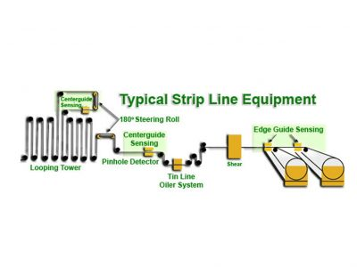 Typical Strip Line Diagram